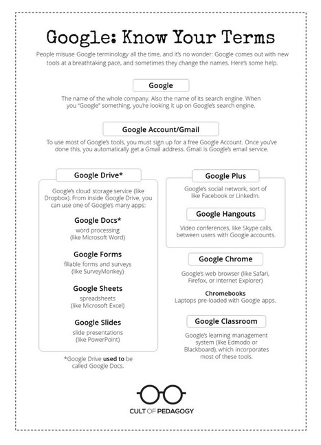 What's so great about Google Drive? And why should my students be using it? | Cool Edubytes for Teachers! | Scoop.it