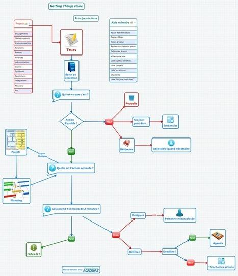 Pensée visuelle : du mindmapping aux organisateurs graphiques | Medic'All Maps | Scoop.it