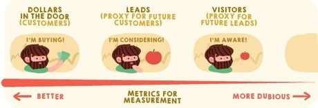 Ecommerce Content Marketing - 24 Expert Tips [Infographic] | My Local Business Online | Ecommerce Marketing | Scoop.it
