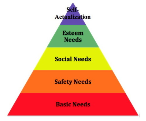 New Maslow and Libraries – Stephen's Lighthouse | Libraries and social media | Scoop.it