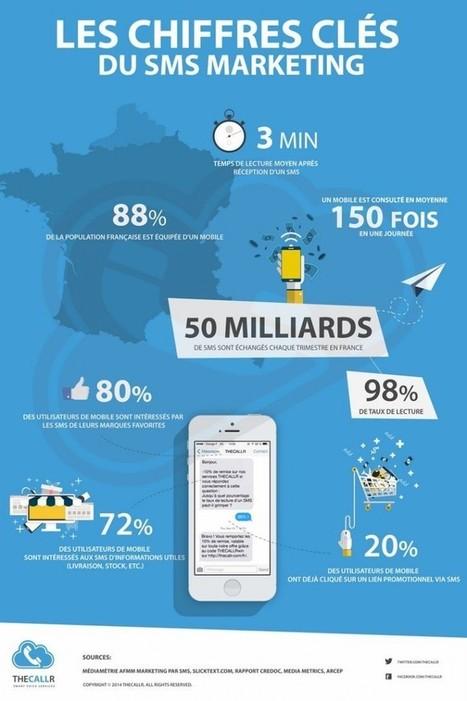 La place du SMS Marketing dans votre stratégie de Marketing Digital ? - Le journal du numérique | Marketing, écosystème en mode numérique | Scoop.it