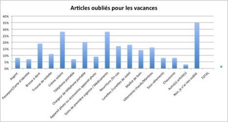 L'oubli d'accessoires ou d'articles indispensables impacte le budget vacances des Français | Actu Tourisme | Scoop.it