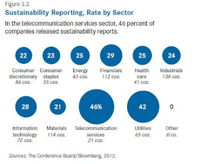 Sustainability: What the Numbers Tell You | Sustainable Business Forum | Sustainability Management | Scoop.it