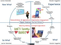 The Flipped Classroom Model: A Full Picture | Innovation pédagogique MOOC et cie | Scoop.it