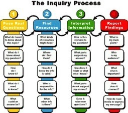 The Inquiry Process Diagram | Guided Inquiry | Scoop.it