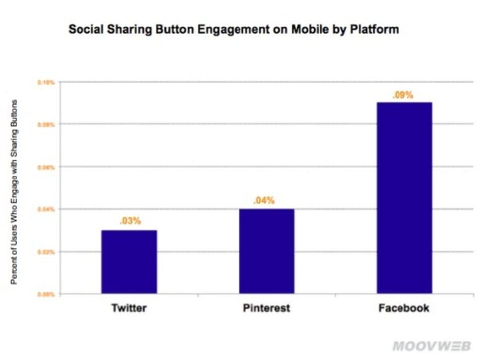 Réseaux sociaux : c'est prouvé, personne n'utilise les boutons de partage sur les sites web.   Les Médias Sociaux pour l'entreprise   Scoop.it