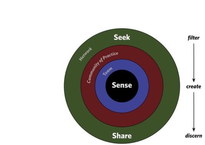 PKMastery | Collaborationweb | Scoop.it