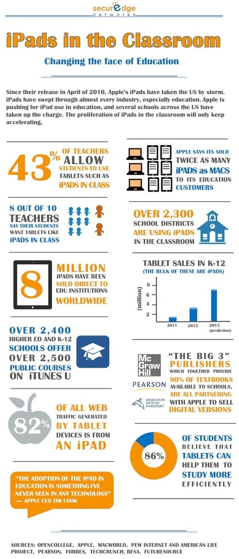 ¿Cuál es el estado actual de las TIC en la educación? Datos para reflexionar