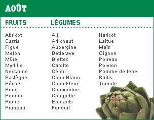 Calendrier des légumes et fruits de saison en France | Gastronomie et alimentation pour la santé | Scoop.it