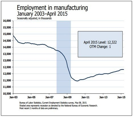 Why are There Fewer US Manufacturing Jobs Today? | Manufacturing Jobs & Workforce Today | Scoop.it