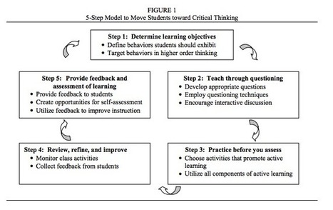 A Very Good Critical Thinking Framework for Teachers and Educators ~ Educational Technology and Mobile Learning | Wiki_Universe | Scoop.it