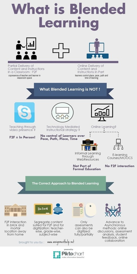 8 Things you Need to Know About Blended Learning | iEduc | Scoop.it