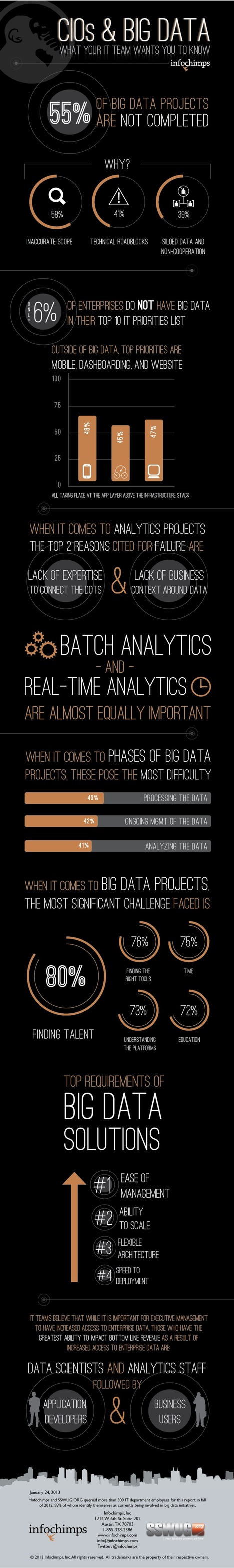 INFOGRAPHIC: CIOs & BIG DATA: What Your IT Team Wants You To Know | CloudTweaks | digitalassetman | Scoop.it