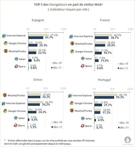Répartition des navigateurs : Google Chrome se rapproche de Firefox et IE ‎en Europe | Web Marketing Magazine | Scoop.it