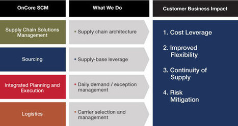 Supply Chain Management Solutions by Oncore | Medical Contract Manufacturing | Scoop.it