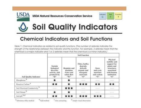 Le Reactive Carbon est un indicateur de la qualité des sols utilisé par le NRCS-USDA | MOF Matière Organique Fugace réactive du sol | Scoop.it