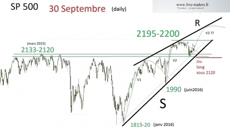 Sp500 : quelle stratégie possible ? | plans de trading  sur CAC et DAX | Scoop.it
