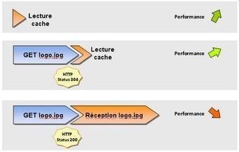 Optimiser son site en maitrisant sa mise en cache - Blog Webdesign : Conception web, développement, référencement... | WordPress FR | Scoop.it