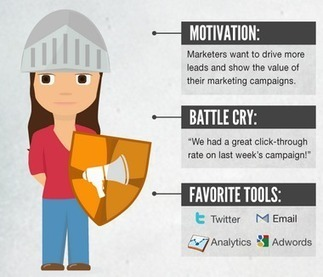 "How sales and marketing compete like rival houses in the original ""Game of Thrones"" [INFOGRAPHIC] 