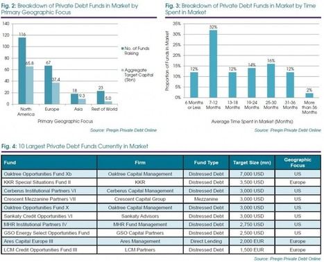Direct Lending Funds Drive Private Debt Fundraising In 3Q15 - ValueWalk | Alternative Lending | Scoop.it
