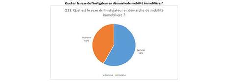 Immobilier : la femme, élément clé du projet immobilier en France | immobilier bourgogne | Scoop.it