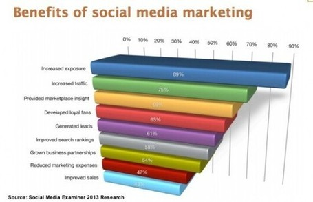 31 Actionable Social Media Marketing Tips Based On Research | business analyst | Scoop.it