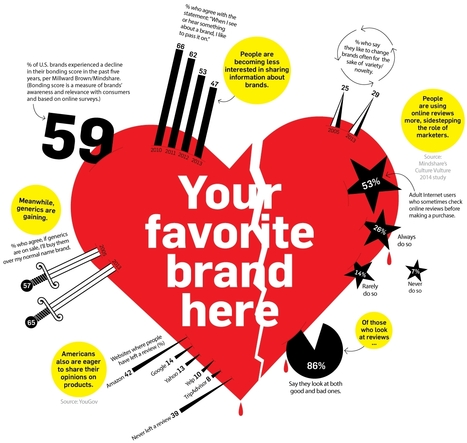 Consumers Seem to Be Falling Out of Love With Brands | Branding and Storytelling | Scoop.it