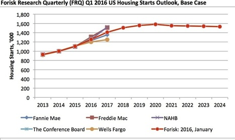 Forisk Forecast: US Housing Starts Outlook, Q1 2016 Update | Timberland Investment | Scoop.it