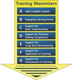 Training Maximizers   Training, Learning and Instructional Design   Scoop.it