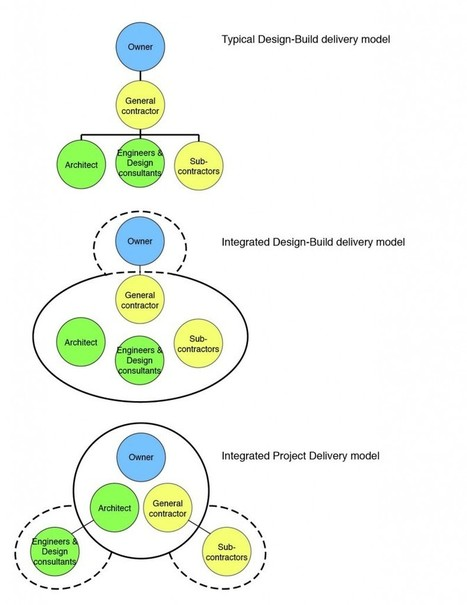 Boiled Architecture » Shifting Design-Build toward IPD | Building Information Modeling | Scoop.it