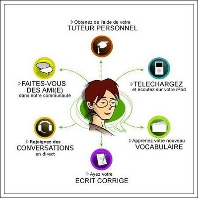 Apprendre les langues en ligne avec 16 réseaux sociaux | Everything you need… | Scoop.it