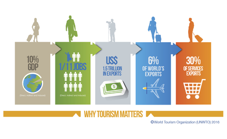 UNWTO infographics for the tourism industry | The Insight Files | Scoop.it