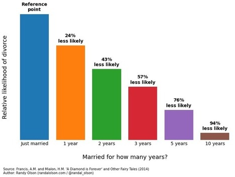 What makes for a stable marriage? Part 2 | Randal S. Olson | Healthy Marriage Links and Clips | Scoop.it