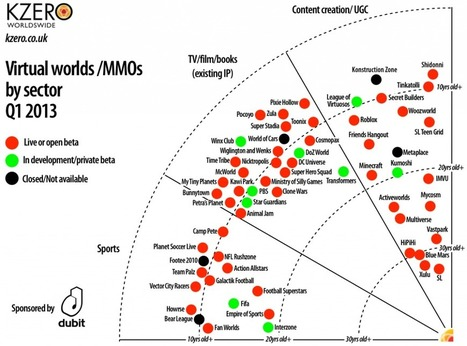 The State of the Virtual Worlds Market – KZero Radar Chart for Q1 2013 | LangTech for higher Ed | Scoop.it