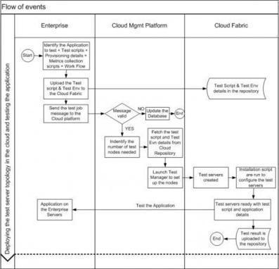 Cloud-Based Load Simulation Platform   Cloud Computing Journal   LdS Innovation   Scoop.it