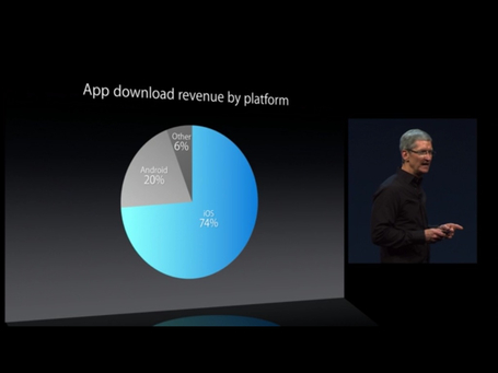This one single chart explains why developers still prioritize iOS | Is the iPad a revolution ? | Scoop.it