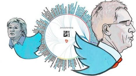 Disse lytter Twitter-tinget til | Eksamen MIK 2 2014 | Scoop.it