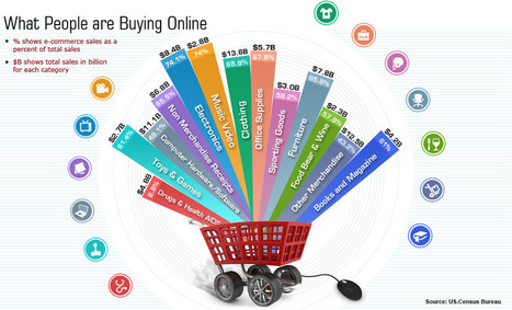 What are you buying online - eCommerce Infographic   E-commerce & ventes privées   Scoop.it