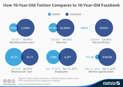 Infographic: How 10-Year-Old Twitter Compares to 10-Year-Old Facebook | Digital Marketing | Scoop.it