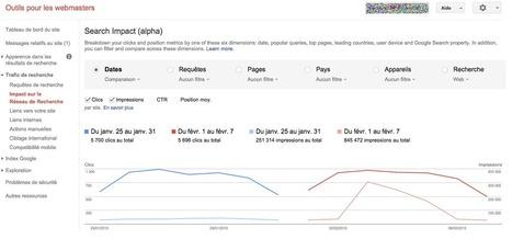 Les Google Webmaster Tools mesurent l'impact de votre site sur le moteur de recherche - Actualité Abondance | Twitter | Scoop.it