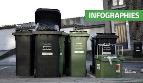 Quelle masse de déchets avez-vous produite en 2015? Les stats commune par commune | Déchets & Assainissement | Scoop.it