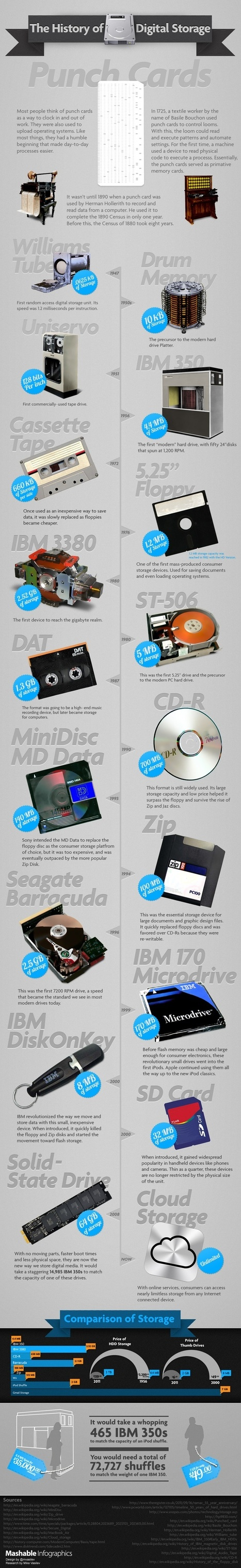 The History of Digital Storage   Southern Hemisphere   Scoop.it