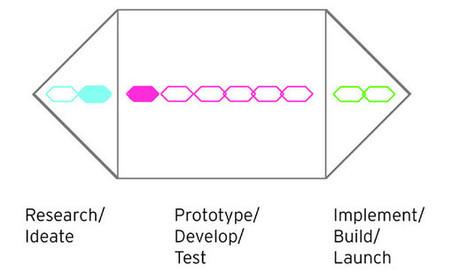 Brainstorming on Brainstorming | XPLANE xBlog | facilitation | Scoop.it