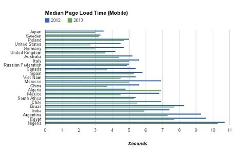 Google: Mobile Web Access Speeds Increased 30% Over The Last 12 Months | TechCrunch | cross pond high tech | Scoop.it