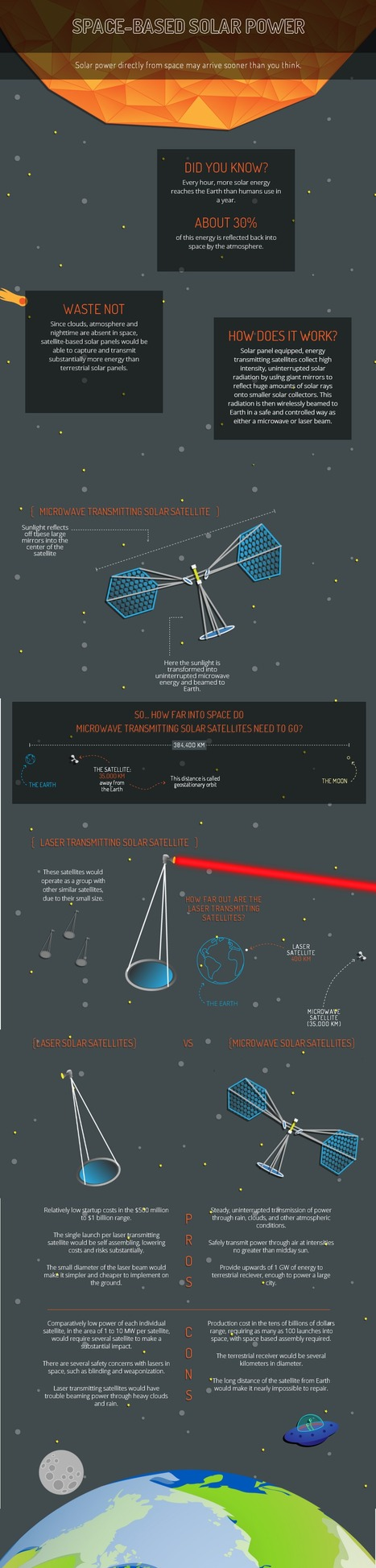 Space Based Solar Power: Infographic | green infographics | Scoop.it