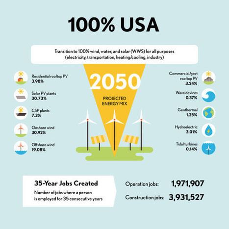 How The US, UK, Canada, Japan, France, Germany, & Italy Can Each Go 100% Renewable | Zero Footprint | Scoop.it