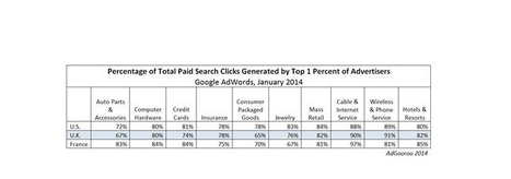 Saviez vous que 1% des annonceurs engendre 80% des clics payants ? | Médias sociaux & web marketing | Scoop.it