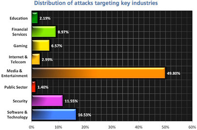 Attackers use reflection techniques for larger DDoS attacks | Mercado seguridad TIC | Scoop.it