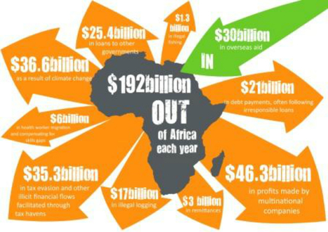 The world does not aid Africa – Africa aids the world! | International aid trends from a Belgian perspective | Scoop.it
