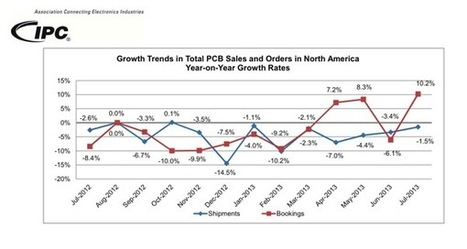 North American PCB sales and orders trending upward | Electronics Manufacturing | Scoop.it